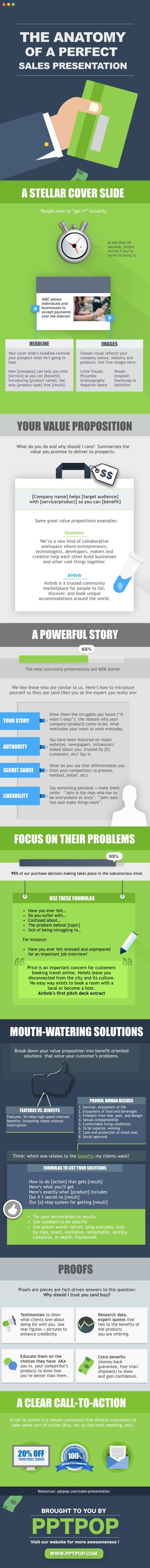 Sales Presentation Infographic