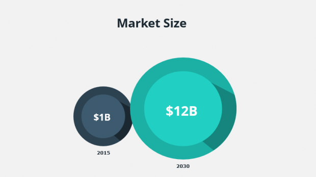 market size 2