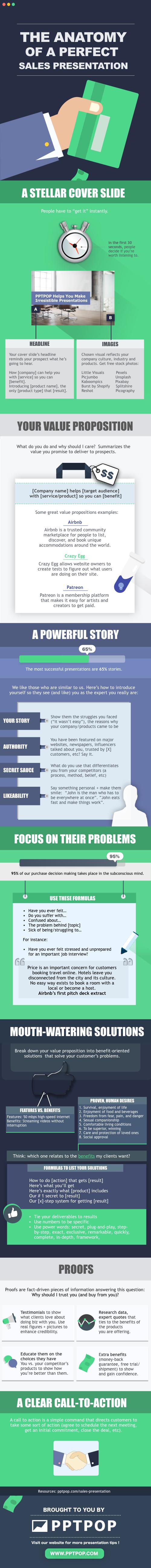 making powerful sales presentations pocket guide