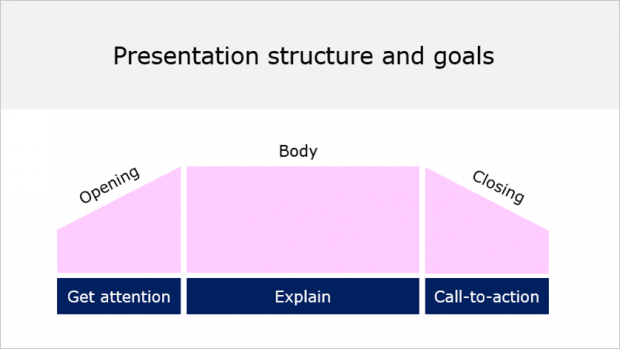 steps to make a good presentation