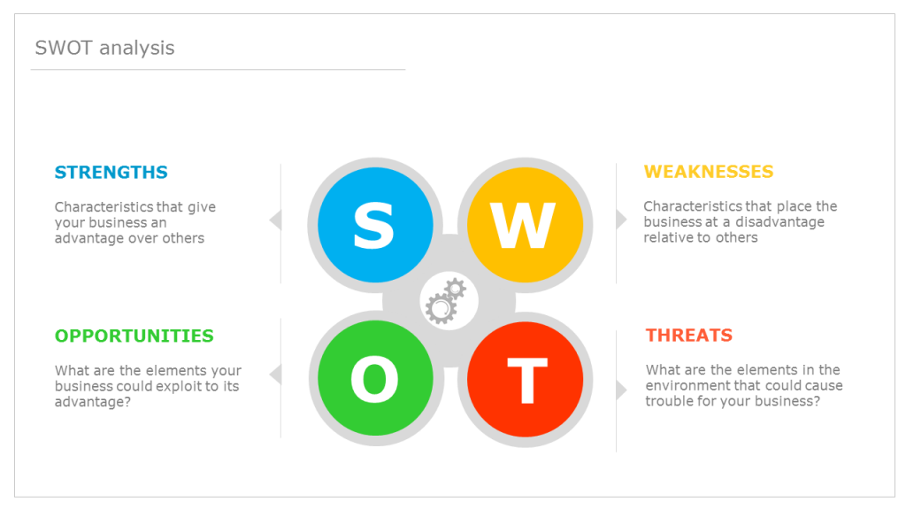 Editable SWOT Analysis PowerPoint Template (Free)