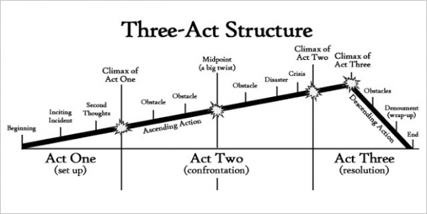 three act-structure
