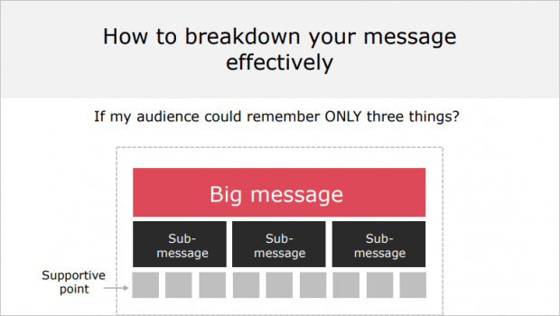 message breakdown